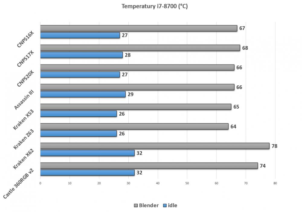 1101619186_ZalmanCNPS16X_temperatury.thumb.png.78e234aa0e0bf039072479c9576e0048.png